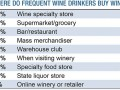 Wine Consumers Thirsty for Other Beverages